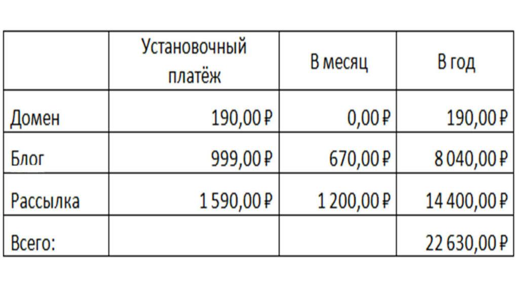 Таблица платежей